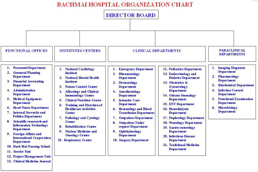 Bach Mai Hospital